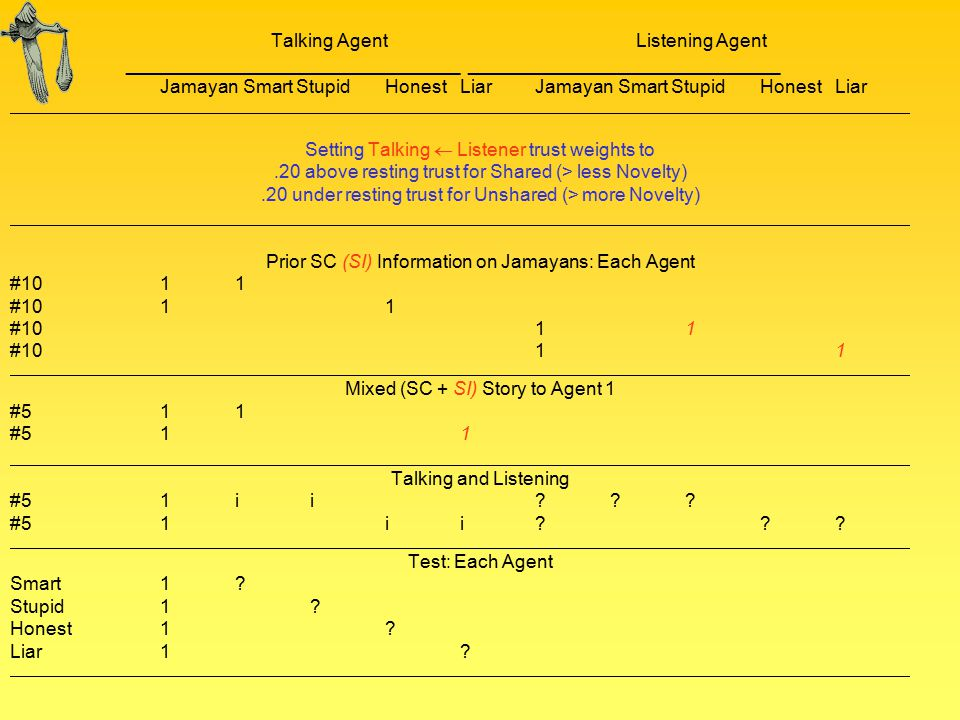 Talking Agent Listening Agent ________________________________ ______________________________ Jamayan Smart StupidHonestLiar Setting Talking  Listener trust weights to.20 above resting trust for Shared (> less Novelty).20 under resting trust for Unshared (> more Novelty) Prior SC (SI) Information on Jamayans: Each Agent #10 11 Mixed (SC + SI) Story to Agent 1 #5 11 Talking and Listening #5 1ii .