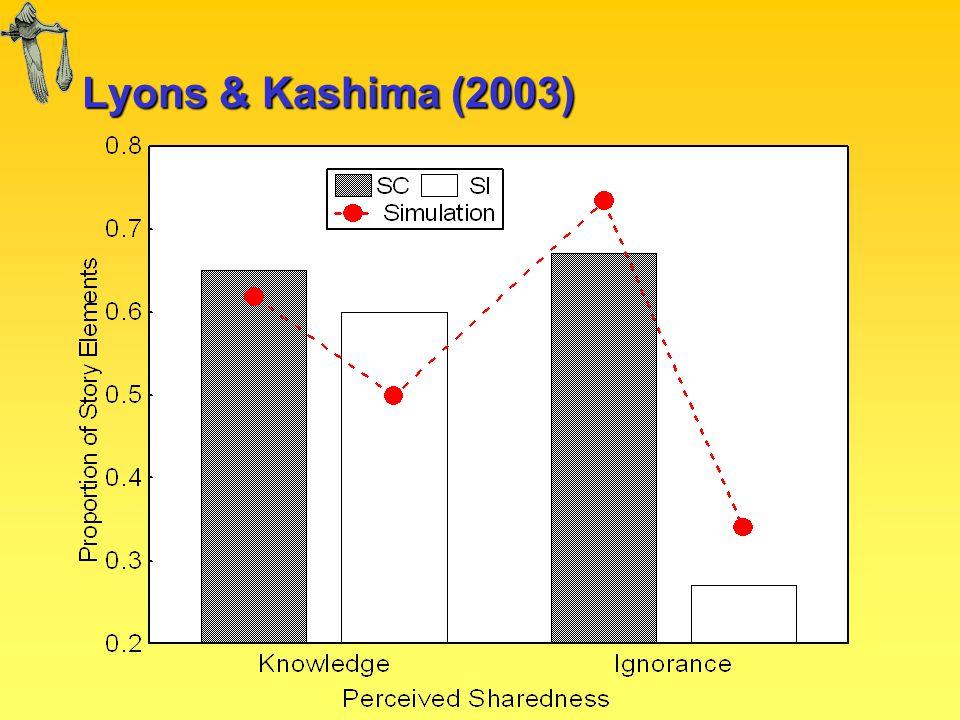 Lyons & Kashima (2003)