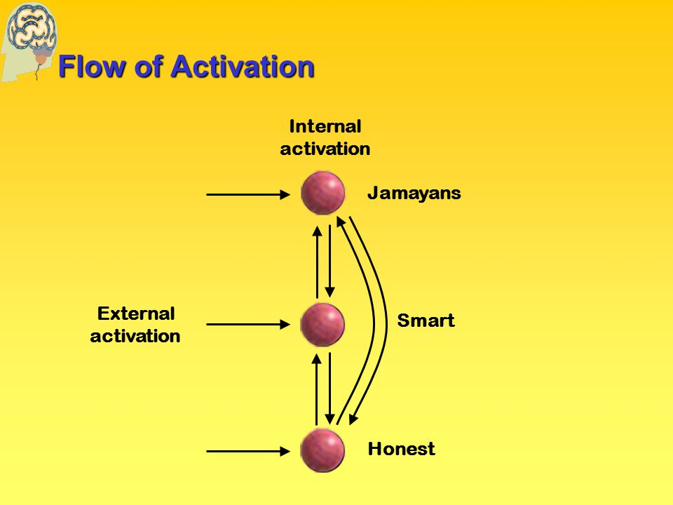 Weight Change Network tries to match the external and internal activation (external and internal view of the world) If the internal activation underestimates the external activation: increase weights If the internal activation overestimates the external activation: decrease weights