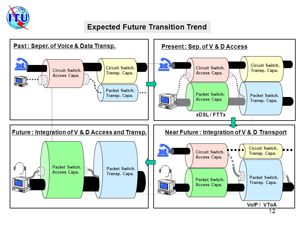 12 Expected Future Transition Trend Past : Seper. of Voice & Data Transp.