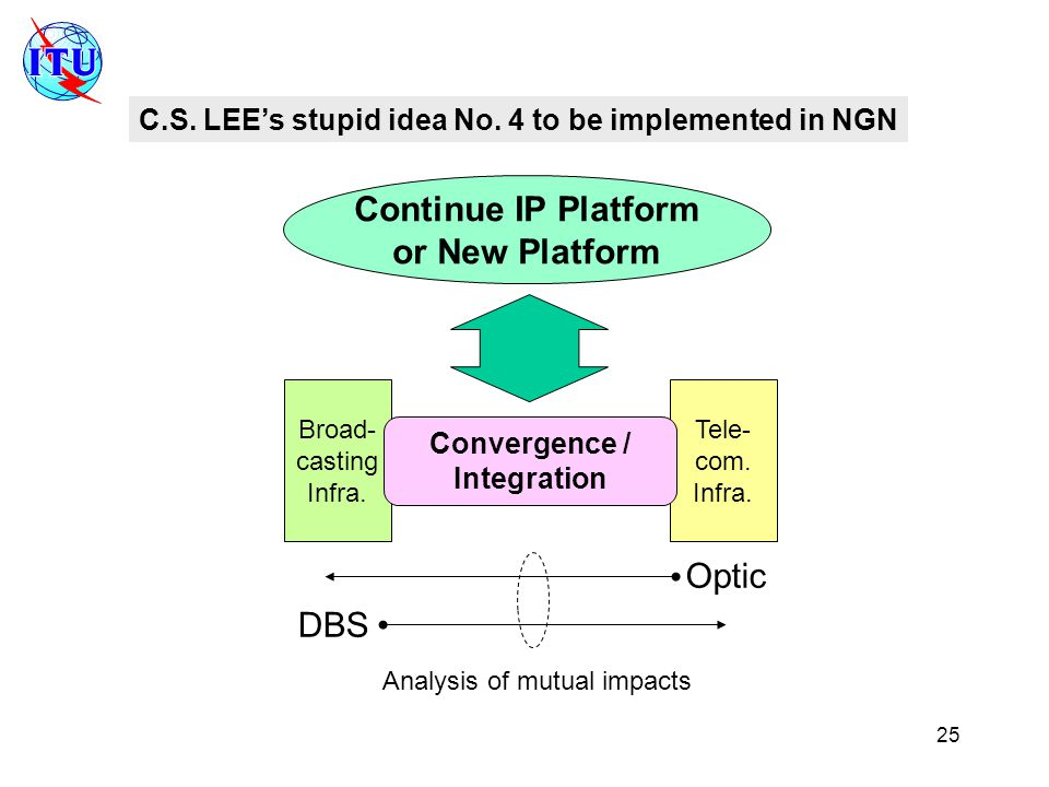 25 C.S. LEE's stupid idea No. 4 to be implemented in NGN Broad- casting Infra.