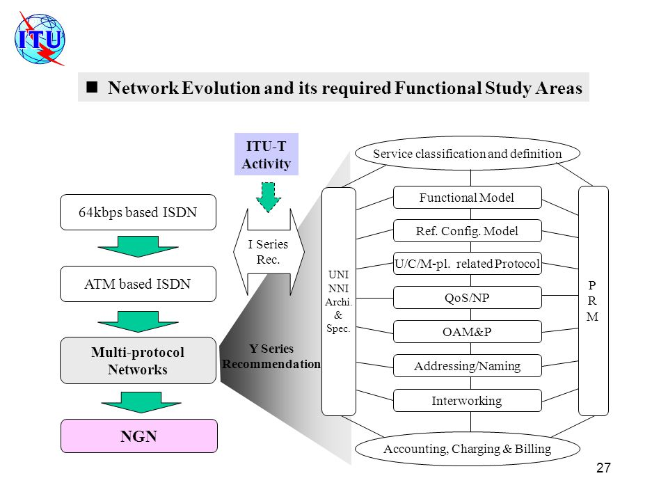 27 Multi-protocol Networks 64kbps based ISDN ATM based ISDN Service classification and definition PRMPRM UNI NNI Archi.