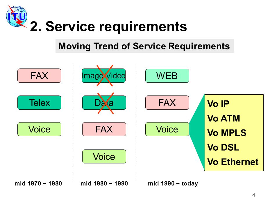 4 2. Service requirements Moving Trend of Service Requirements Telex Voice FAX Voice Data Image/Video FAX Voice WEB Vo IP Vo ATM Vo MPLS Vo DSL Vo Eth