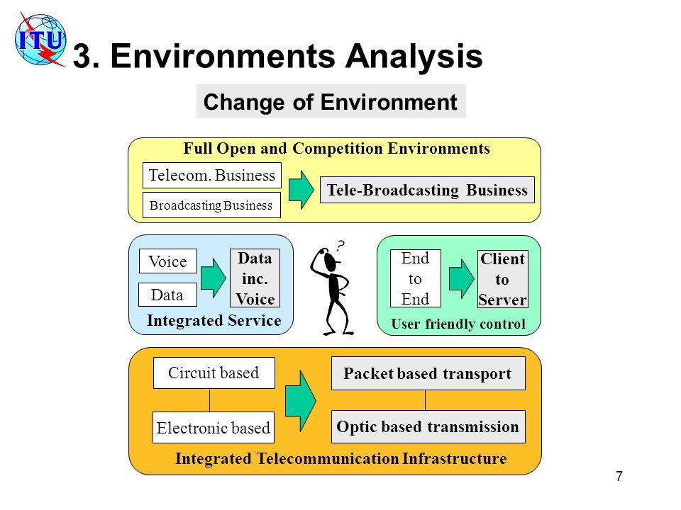 7 Circuit based Electronic based Packet based transport Optic based transmission Integrated Telecommunication Infrastructure Voice Data inc.