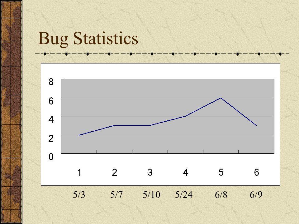 Bug Statistics 5/35/105/246/86/95/7