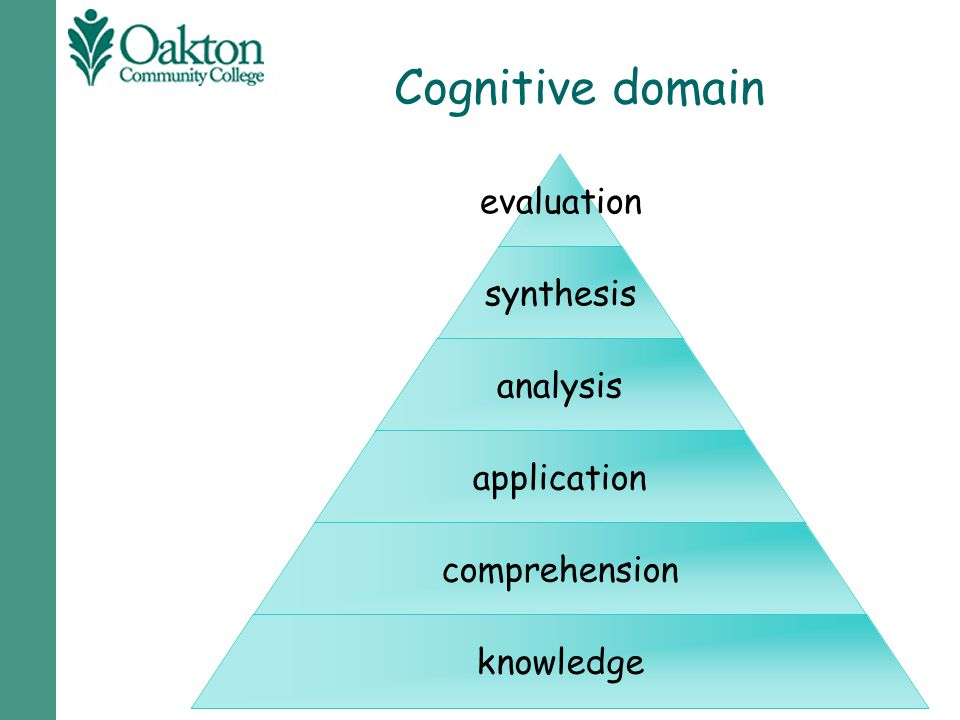 Cognitive domain evaluation synthesis analysis application comprehension knowledge