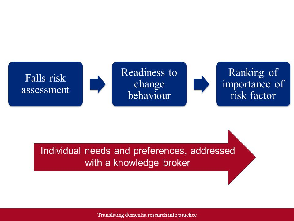 Falls risk assessment Readiness to change behaviour Ranking of importance of risk factor Translating dementia research into practice Individual needs and preferences, addressed with a knowledge broker