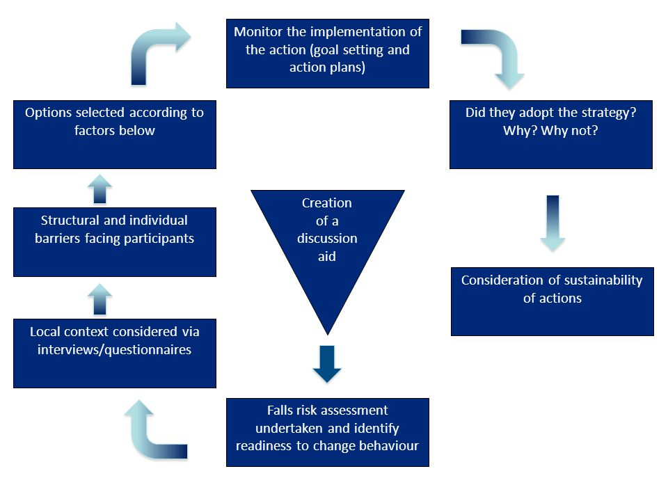 Falls risk assessment undertaken and identify readiness to change behaviour Local context considered via interviews/questionnaires Structural and individual barriers facing participants Options selected according to factors below Monitor the implementation of the action (goal setting and action plans) Did they adopt the strategy.