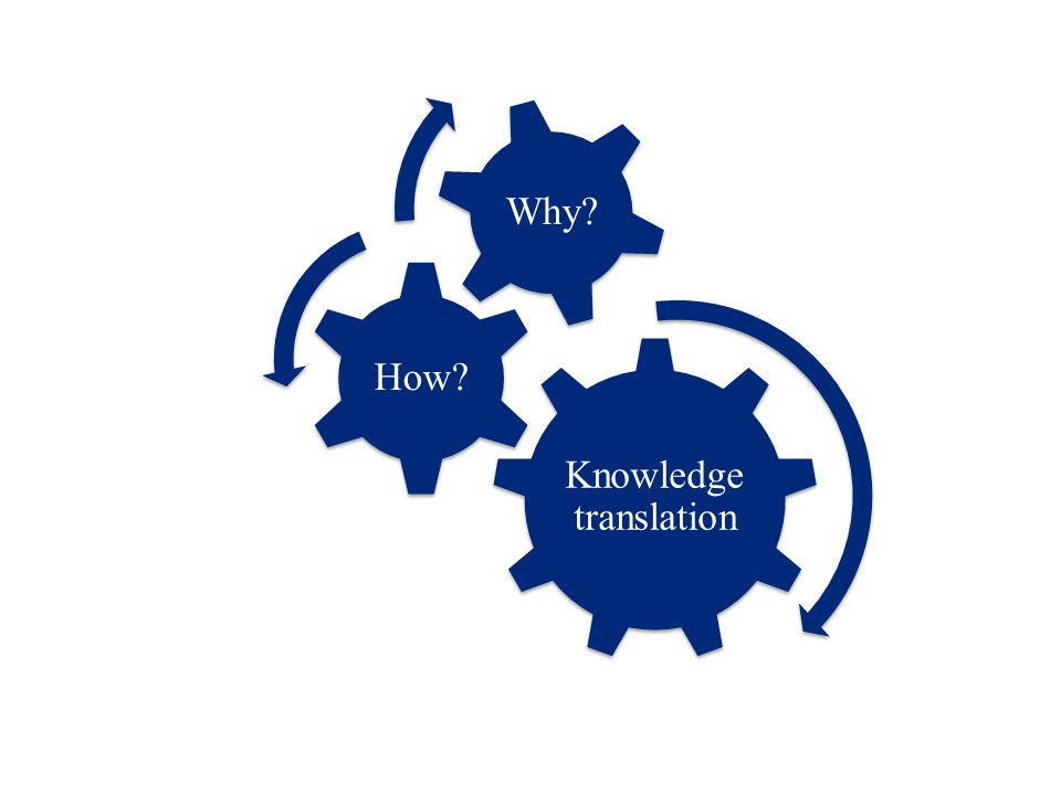 Knowledge translation How? Why?