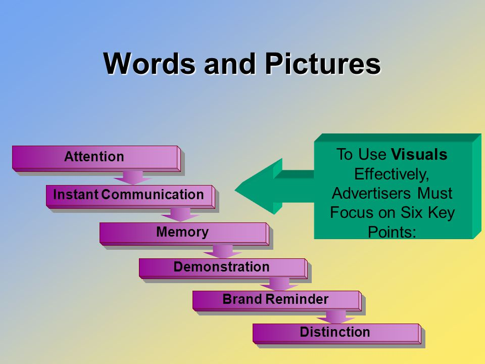 Attention Instant Communication Memory Demonstration Brand Reminder Distinction Words and Pictures To Use Visuals Effectively, Advertisers Must Focus on Six Key Points: