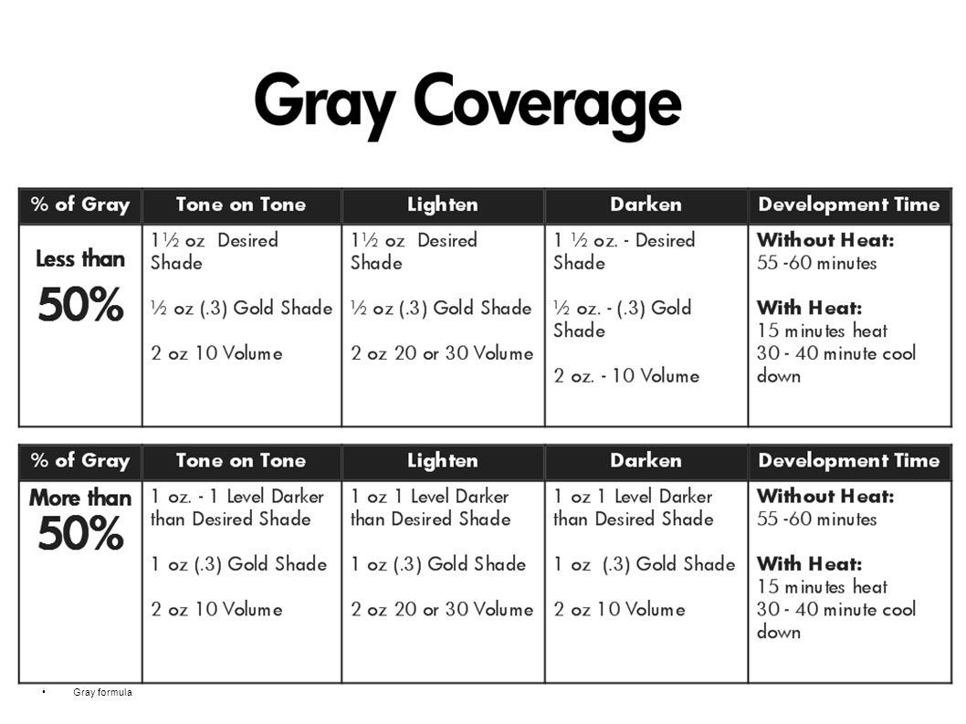 Gray formula