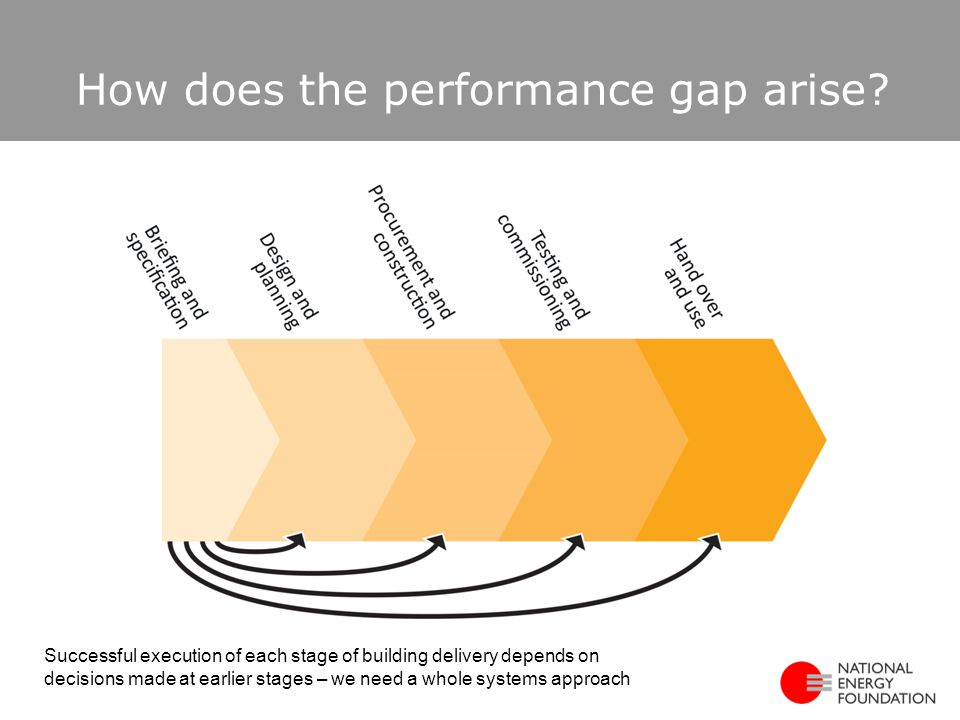 How does the performance gap arise.