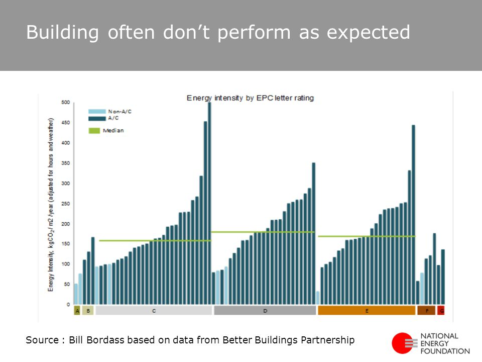 Building often don't perform as expected Source : Bill Bordass based on data from Better Buildings Partnership