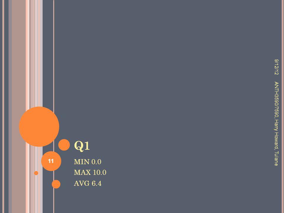 Q1 MIN 0.0 MAX 10.0 AVG 6.4 9/12/12 ANTH3590/7590, Harry Howard, Tulane 11
