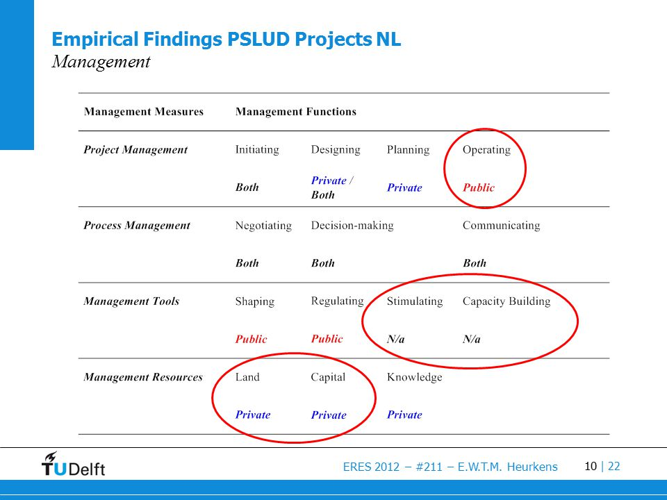 10 ERES 2012 – #211 – E.W.T.M. Heurkens | 22 Empirical Findings PSLUD Projects NL Management