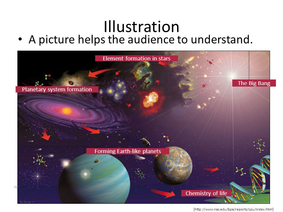 Illustration A picture helps the audience to understand.
