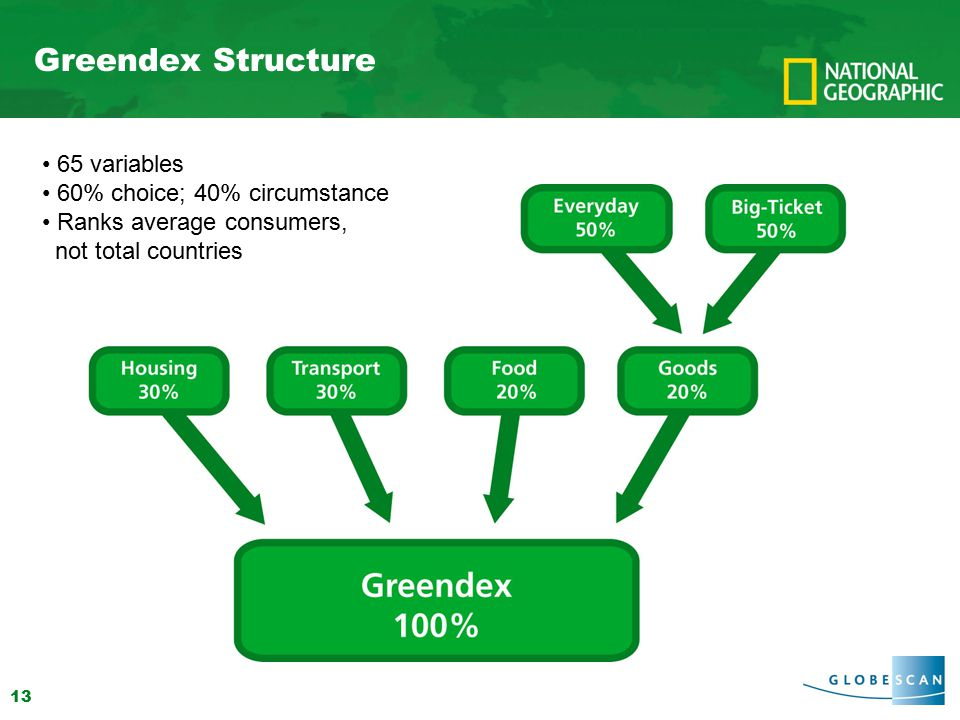 13 Greendex Structure 65 variables 60% choice; 40% circumstance Ranks average consumers, not total countries