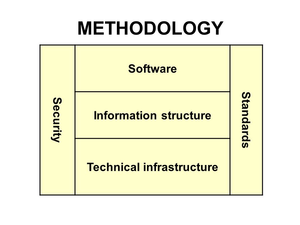 METHODOLOGY Security Software Standards Information structure Technical infrastructure