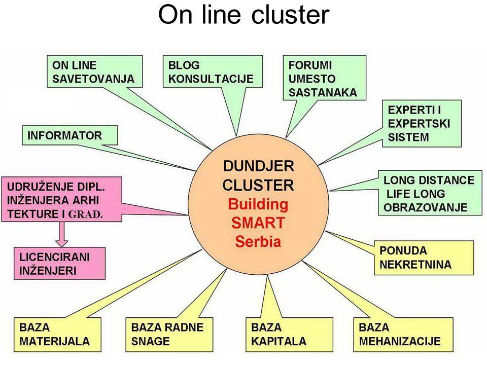 On line cluster