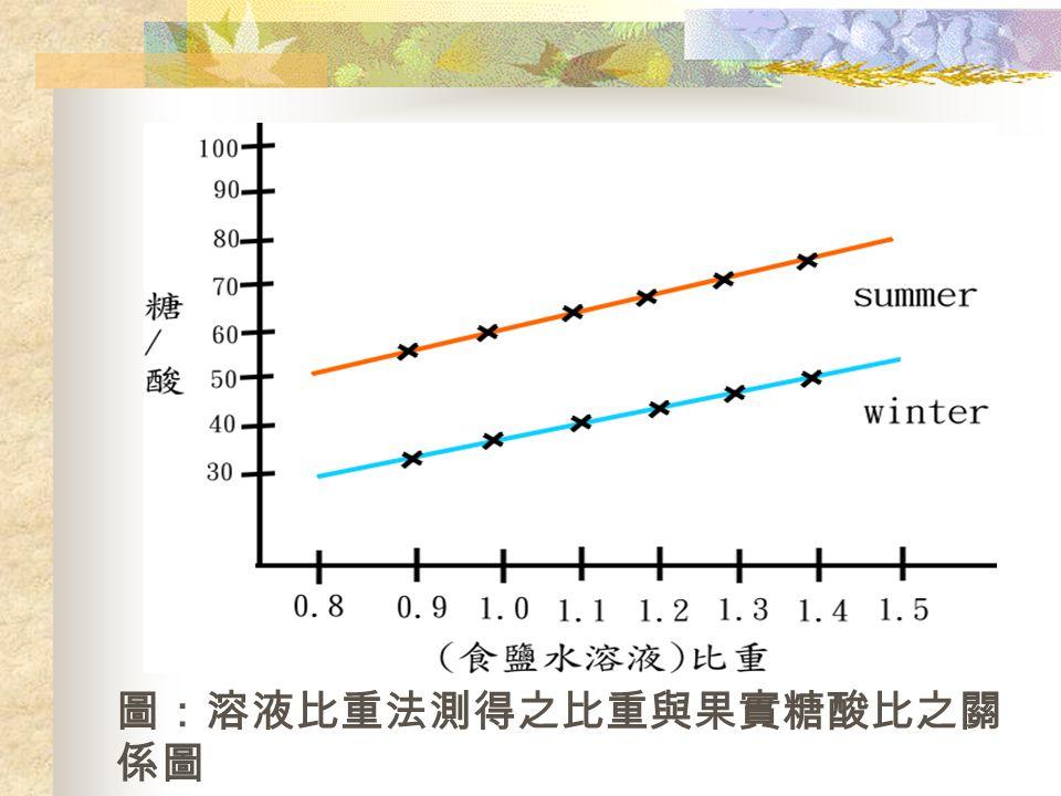 圖:溶液比重法測得之比重與果實糖酸比之關 係圖