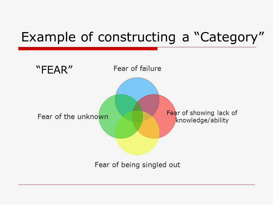 Example of constructing a Category Fear of failure Fear of showing lack of knowledge/ability Fear of being singled out Fear of the unknown FEAR