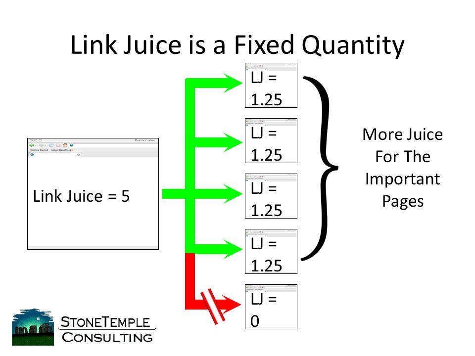 Link Juice is a Fixed Quantity Link Juice = 5 LJ = 1.25 LJ = 0 LJ = 1.25 LJ = 1.25 LJ = 1.25 More Juice For The Important Pages