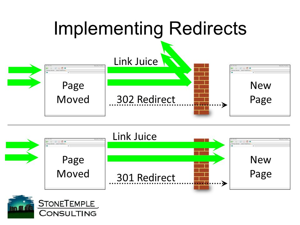 Page Moved New Page New Page 302 Redirect 301 Redirect Page Moved Link Juice Implementing Redirects