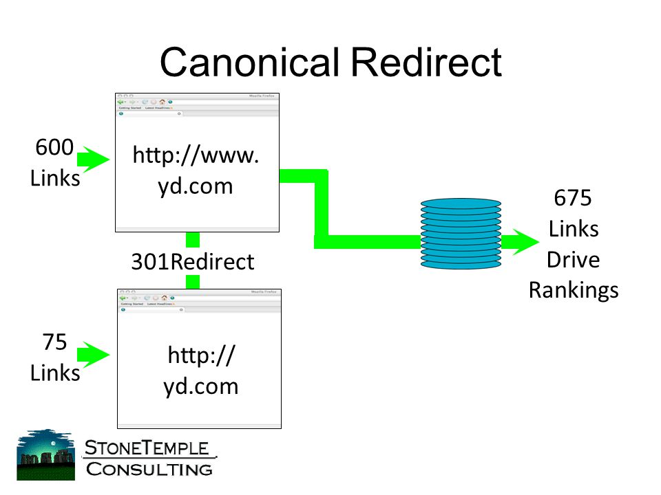 Canonical Redirect http://www.