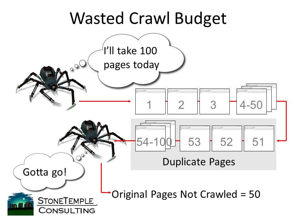 Wasted Crawl Budget I'll take 100 pages today 1234-50 53525154-100 Original Pages Not Crawled = 50 Duplicate Pages Gotta go!