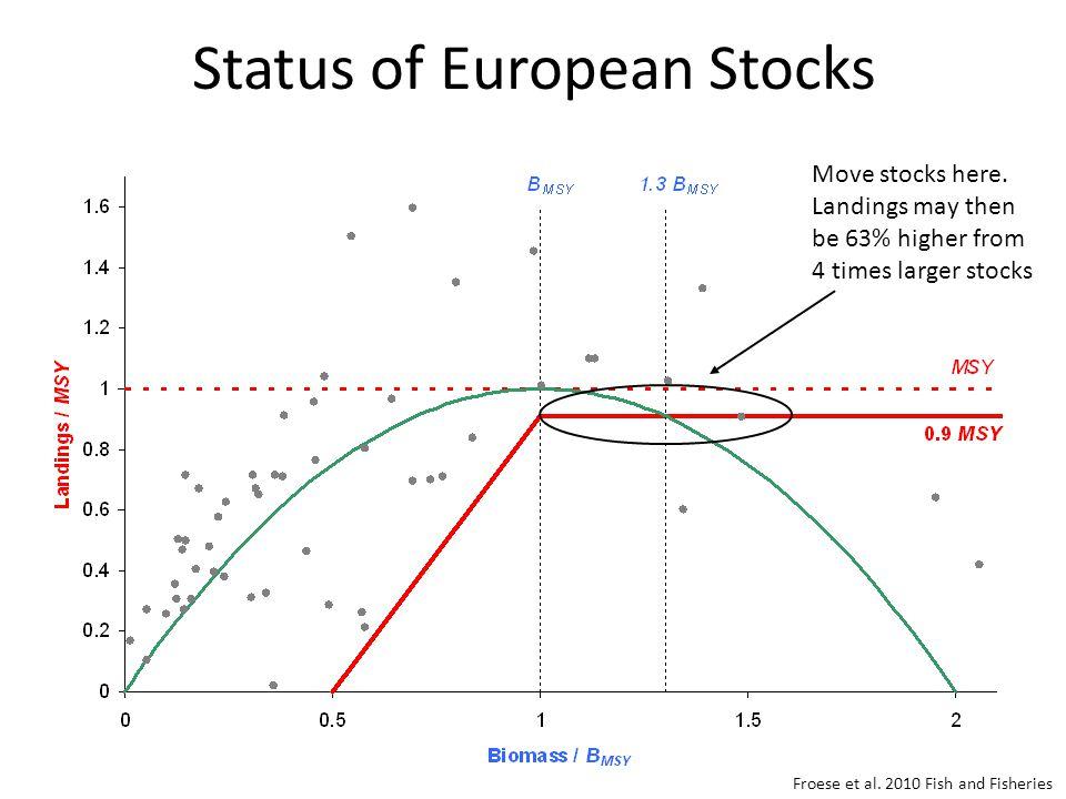 Status of European Stocks Move stocks here.