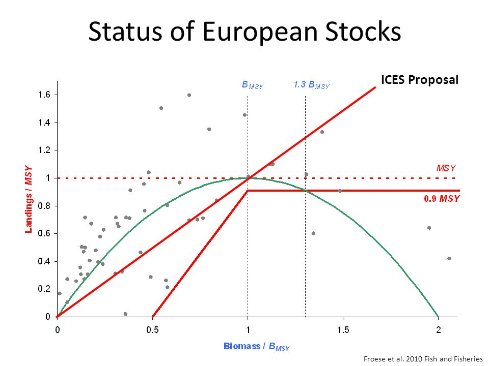 Status of European Stocks Froese et al. 2010 Fish and Fisheries ICES Proposal