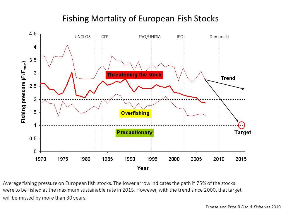 Fishing Mortality of European Fish Stocks Average fishing pressure on European fish stocks.