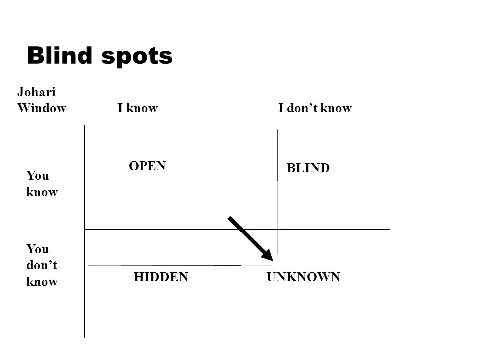 Blind spots Johari Window I knowI don't know You know You don't know OPEN HIDDEN BLIND UNKNOWN