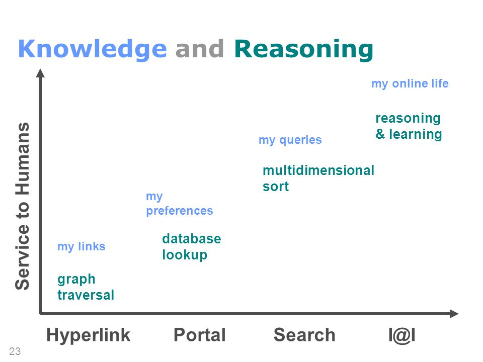 (c) 2007 Thomas Gruber 23 multidimensional sort database lookup reasoning & learning graph traversal Knowledge and Reasoning Hyperlink Portal Search I@I my links my preferences my queries my online life Service to Humans