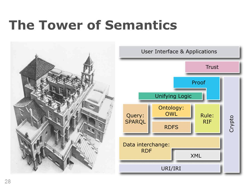 (c) 2007 Thomas Gruber 28 The Tower of Semantics