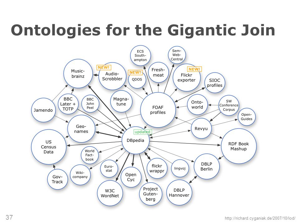 (c) 2007 Thomas Gruber 37 Ontologies for the Gigantic Join http://richard.cyganiak.de/2007/10/lod/
