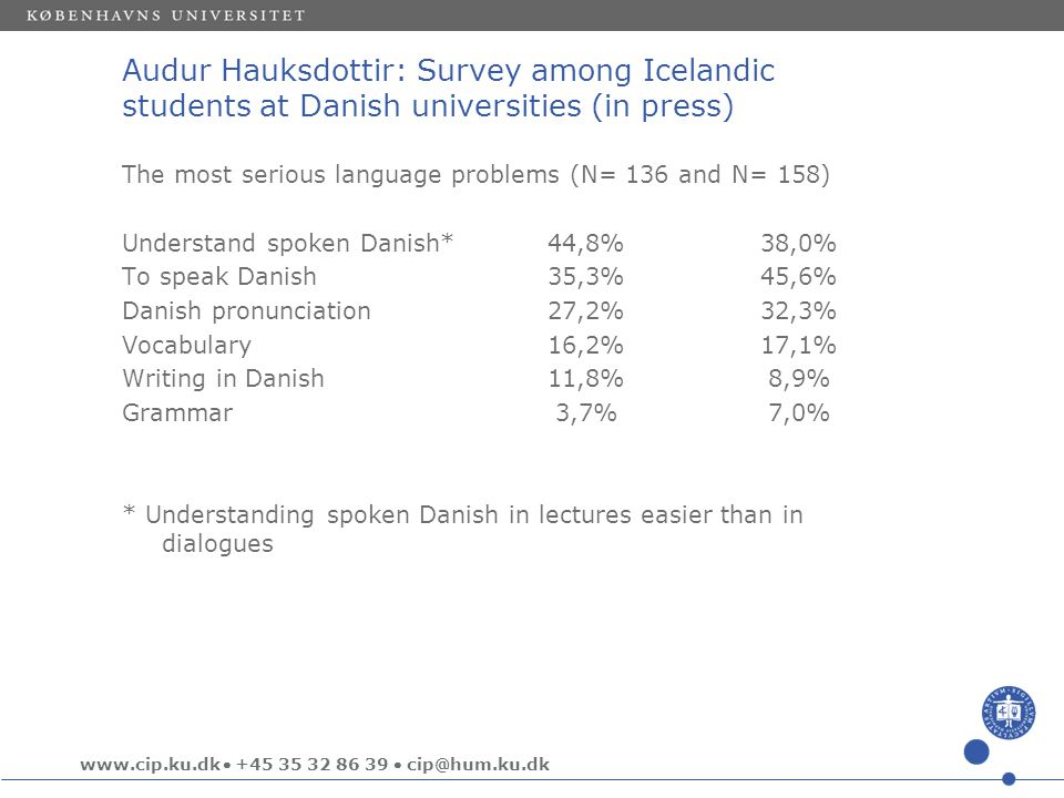 www.cip.ku.dk  +45 35 32 86 39  cip@hum.ku.dk Audur Hauksdottir: Survey among Icelandic students at Danish universities (in press) The most serious language problems (N= 136 and N= 158) Understand spoken Danish*44,8%38,0% To speak Danish35,3%45,6% Danish pronunciation27,2%32,3% Vocabulary16,2%17,1% Writing in Danish11,8% 8,9% Grammar 3,7% 7,0% * Understanding spoken Danish in lectures easier than in dialogues