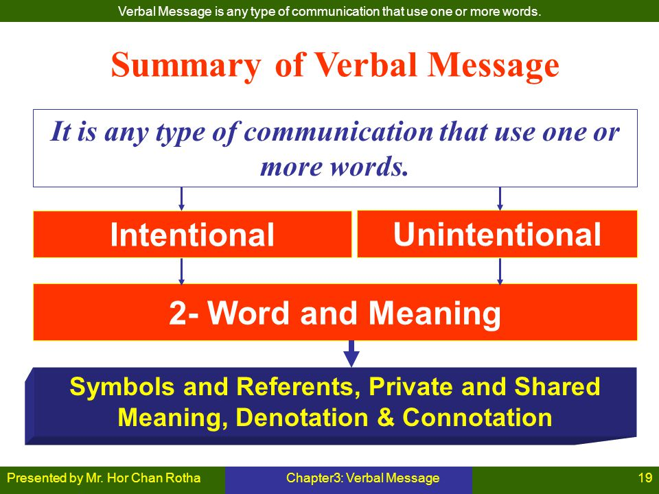 Presented by Mr. Hor Chan RothaChapter3: Verbal Message19 Summary of Verbal Message It is any type of communication that use one or more words. Intent