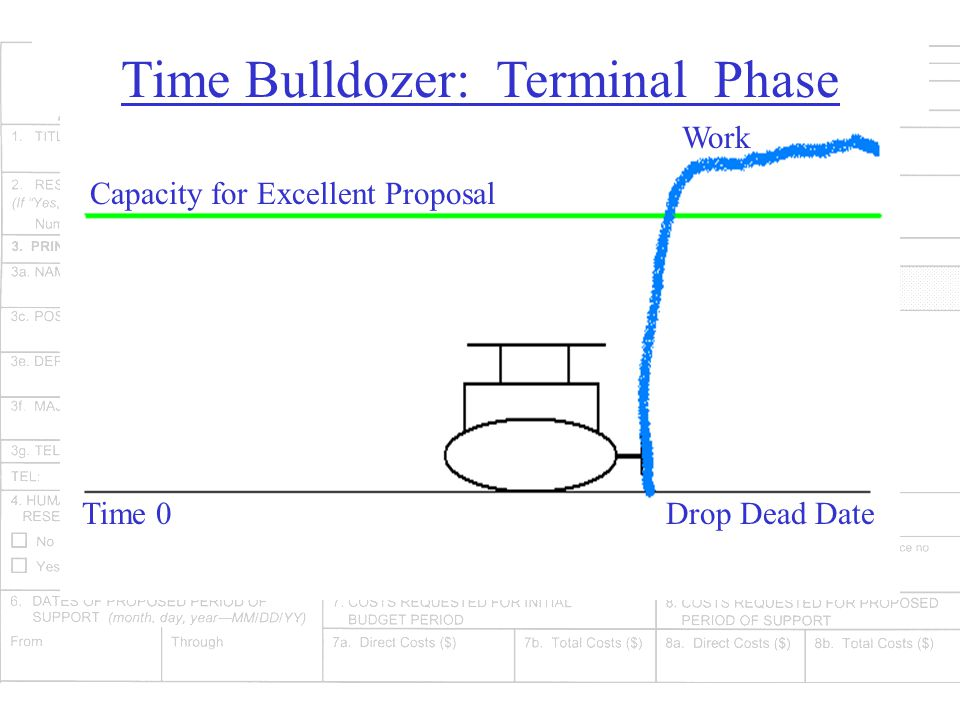 Time Bulldozer: Terminal Phase Capacity for Excellent Proposal Work Time 0Drop Dead Date