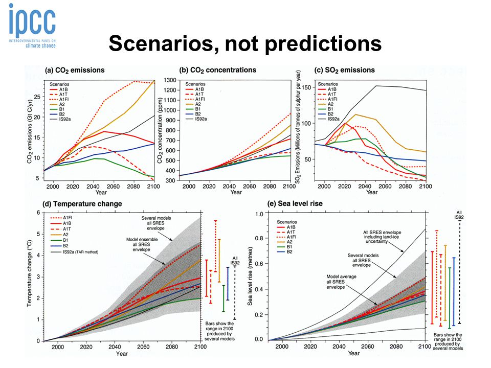 Scenarios, not predictions