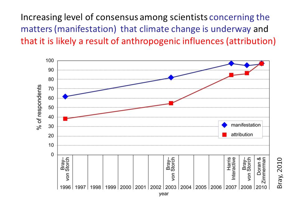 Increasing level of consensus among scientists concerning the matters (manifestation) that climate change is underway and that it is likely a result of anthropogenic influences (attribution) Bray, 2010