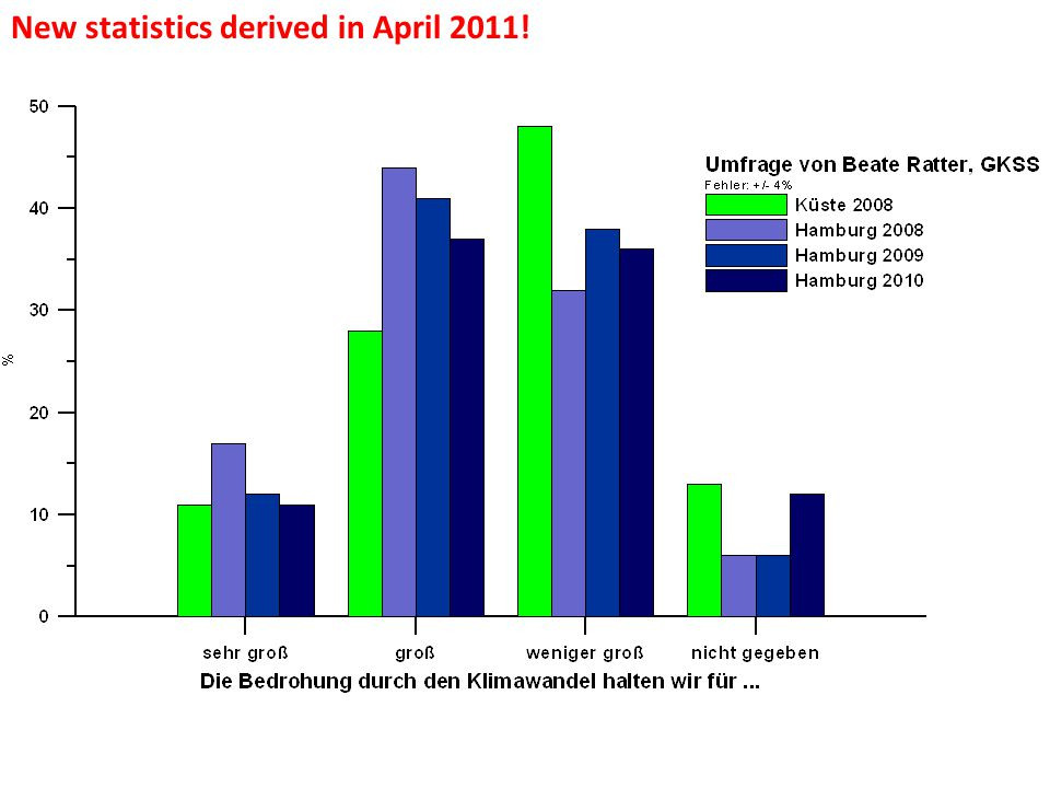 New statistics derived in April 2011!