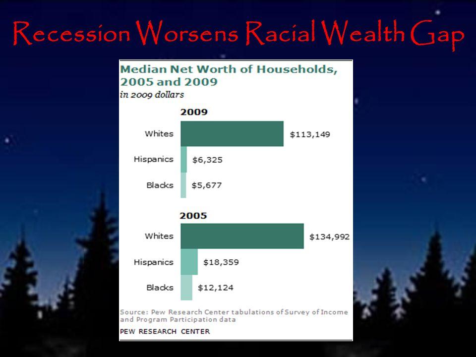 Recession Worsens Racial Wealth Gap