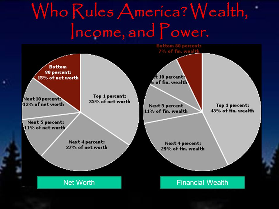 Who Rules America? Wealth, Income, and Power. Net WorthFinancial Wealth