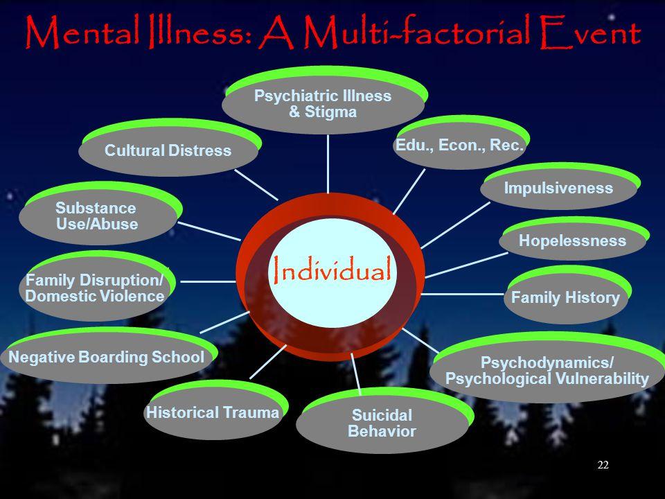 22 Mental Illness: A Multi-factorial Event Edu., Econ., Rec.