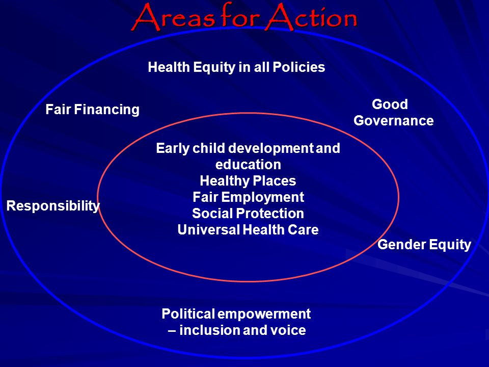 Early child development and education Healthy Places Fair Employment Social Protection Universal Health Care Health Equity in all Policies Fair Financing Good Governance Responsibility Gender Equity Political empowerment – inclusion and voice Areas for Action