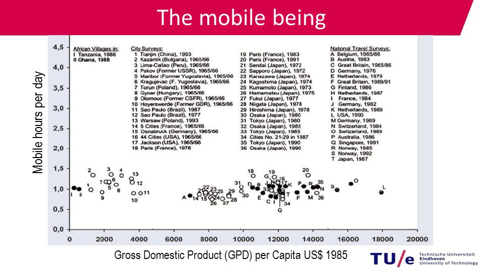 The mobile being Mobile hours per day Gross Domestic Product (GPD) per Capita US$ 1985