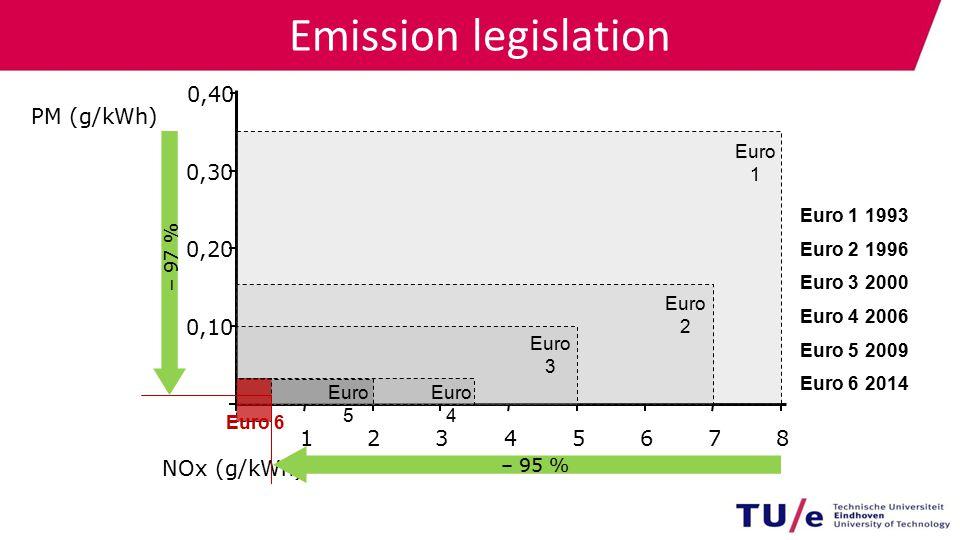 NOx (g/kWh) 0,30 1234 0,20 – 95 % – 97 % 0,40 Euro 1 5 678 0,10 Euro 2 Euro 3 Euro 4 Euro 5 Euro 11993 Euro 21996 Euro 32000 Euro 42006 Euro 52009 Euro 62014 Euro 6 PM (g/kWh) Emission legislation