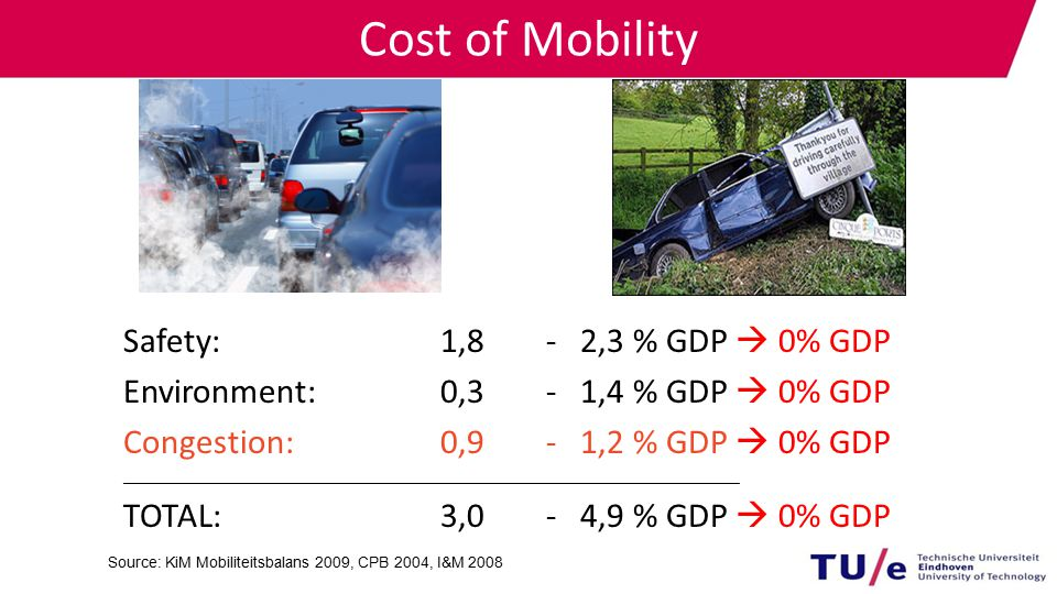 Cost of Mobility Source: KiM Mobiliteitsbalans 2009, CPB 2004, I&M 2008 Safety: 1,8- 2,3 % GDP  0% GDP Environment:0,3- 1,4 % GDP  0% GDP Congestion: 0,9- 1,2 % GDP  0% GDP ________________________________________________________________________________ TOTAL:3,0- 4,9 % GDP  0% GDP