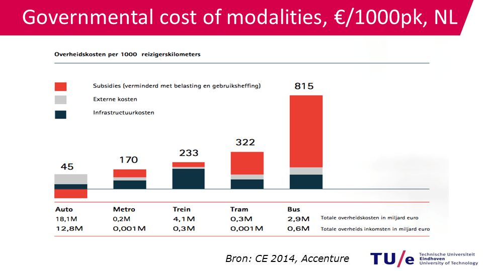 Governmental cost of modalities, €/1000pk, NL Bron: CE 2014, Accenture